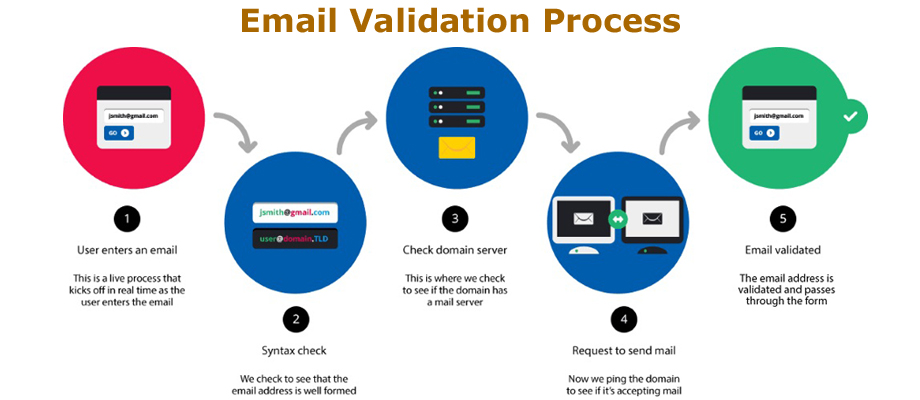 Email Validation: A Critical Image №1Success Factor in Email Marketing